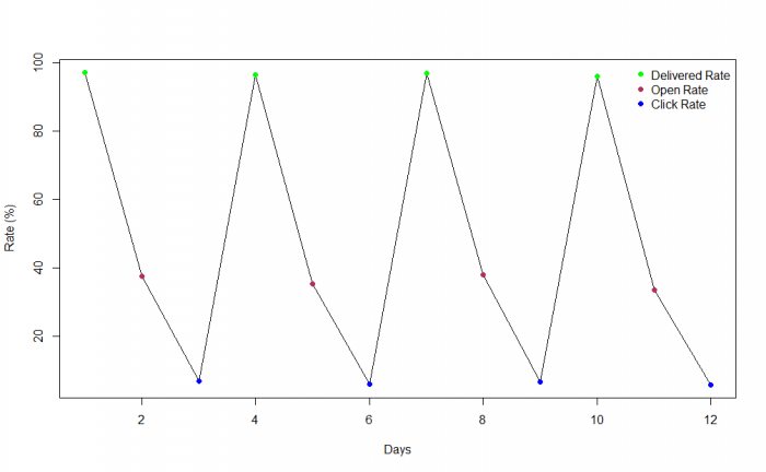 Anomaly Detection in Email Delivery Using Machine Learning