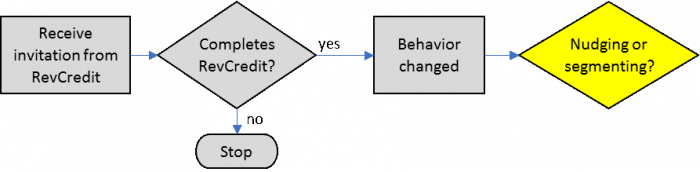 Nudging vs Segmenting - Graph