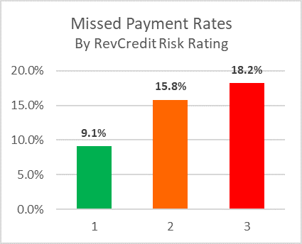 Missed Payment Rates - Graphs