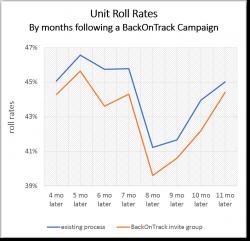 RevolutionCredit BackOnTrack software improves collections roll rates
