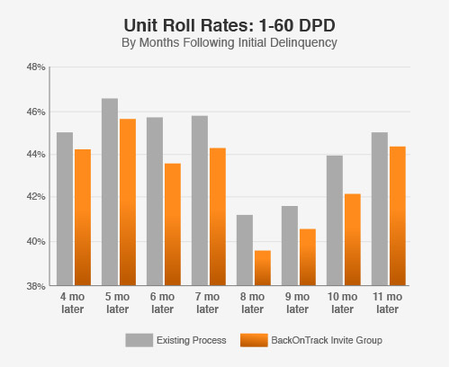 BackOnTrack's roll rates outperforms client existing processes