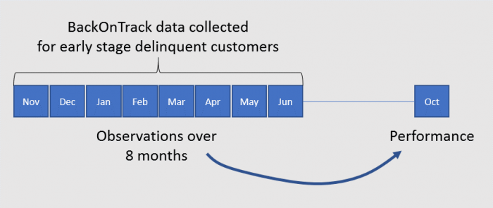 timeline for backontrack collections analysis