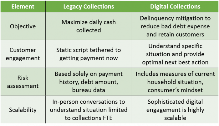 digital self-service collections vs legacy collections