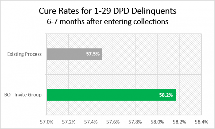 backontrack improves delinquencies 6 to 7 months later