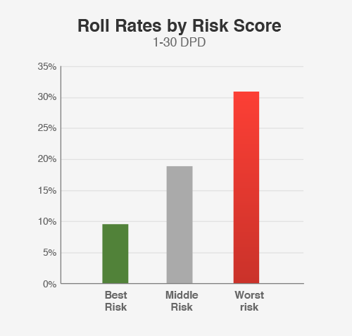 BackOnTrack data segments roll rates by risk score