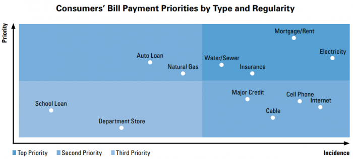 collections is marketing - consumer bill priorities
