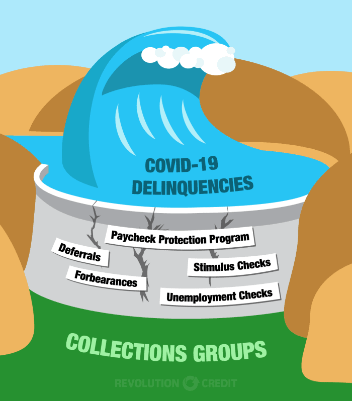 covid-19 delinquencies dam at risk of giving way