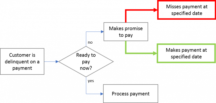 promise-to-pay flow