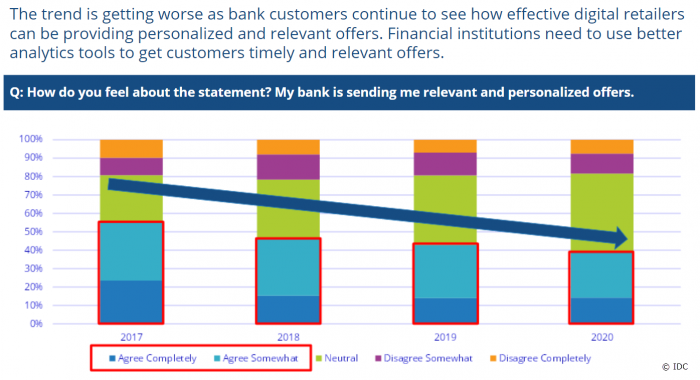 banks can improve on relevance and personalization